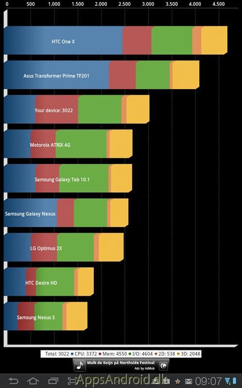 Samsung_Galaxy_Tab_77_benchmarktests