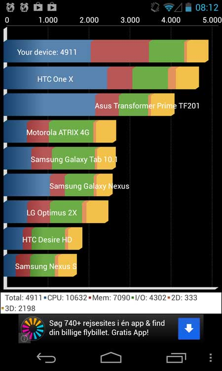 LG-Nexus-4-benchmark-test