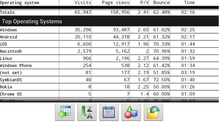AppsAndroid-statistik
