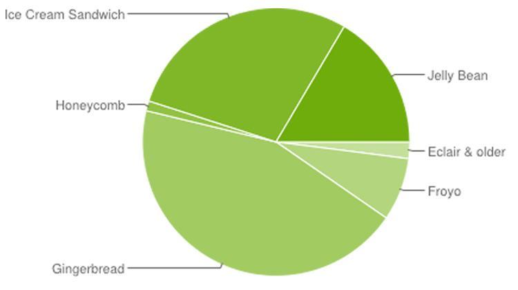 Android-ICS-markedsandele