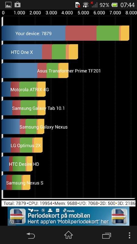 Sony-Xperia-Z-benchmark