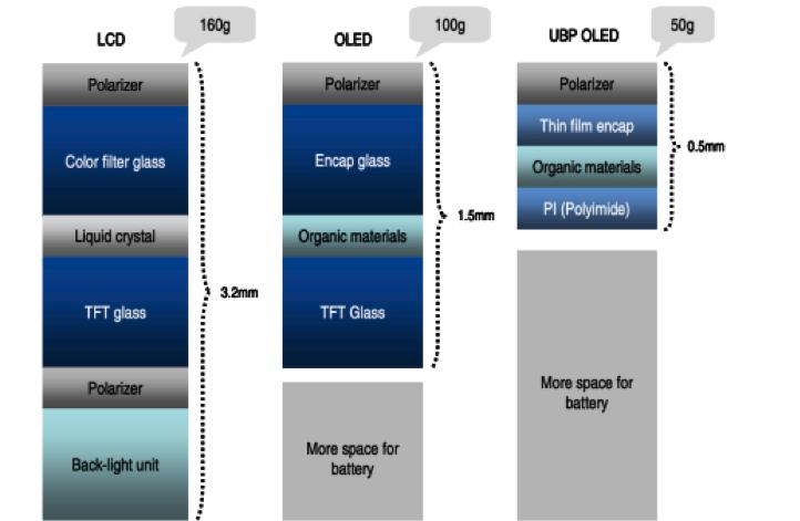 NOTE-3-article FPD-panel-structure-comparison