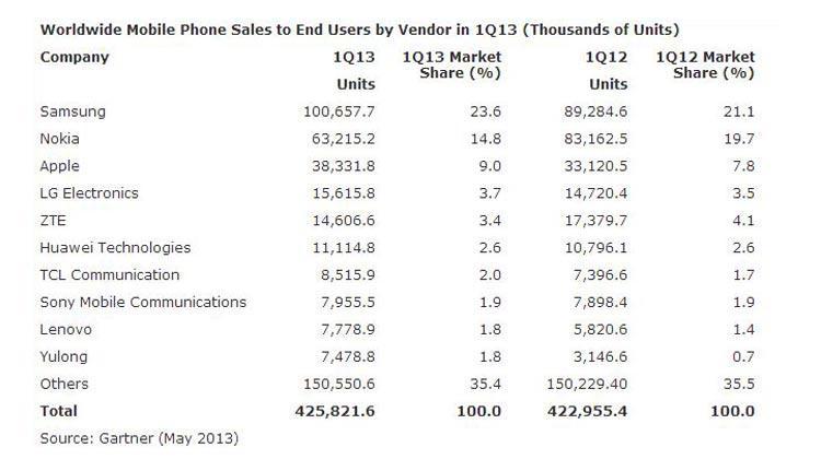 Android-statistik-kvartal-1