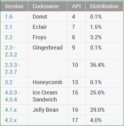 Android maj