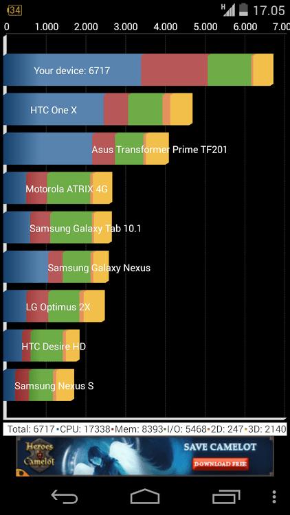 Nexus 5 benchmark