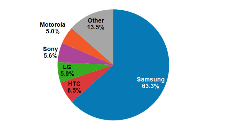 Samsung-statistik-android
