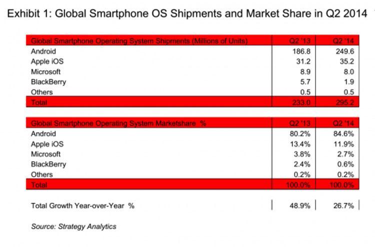 android-statistik