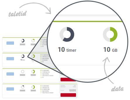 Forklaring til taletid- og data-cirkeldiagrammerne
